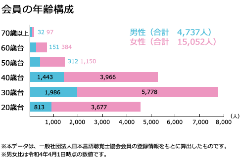 男女比、年齢構成(会員数17,890人)